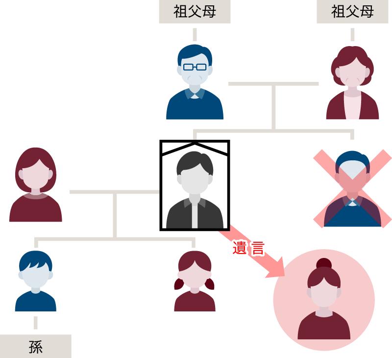 配偶者・子・直系尊属にある財産を受け取る権利
